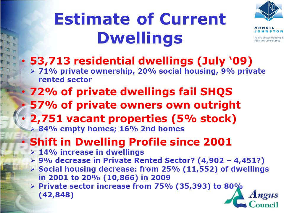 Client Logo Here Estimate of Current Dwellings 53,713 residential dwellings (July '09)  71% private ownership, 20% social housing, 9% private rented sector 72% of private dwellings fail SHQS 57% of private owners own outright 2,751 vacant properties (5% stock)  84% empty homes; 16% 2nd homes Shift in Dwelling Profile since 2001  14% increase in dwellings  9% decrease in Private Rented Sector.