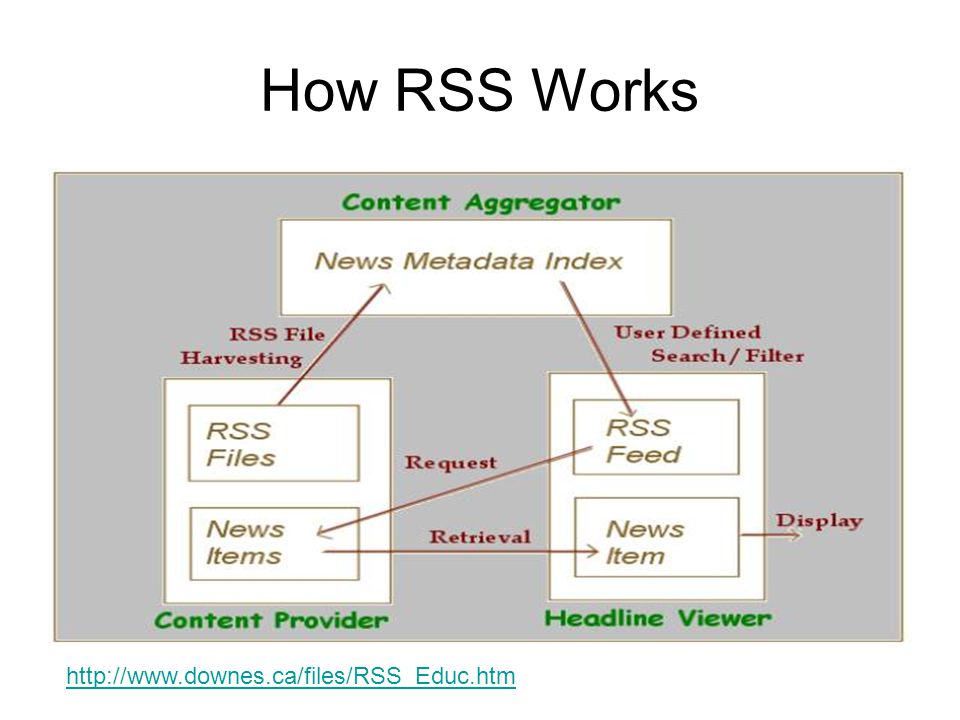 RSS Network Examples Edu_RSS - http://www.downes.ca/edurss02.htm http://www.downes.ca/edurss02.htm –Threads Community comment topic listThreads Community –Search PostsSearch Posts –Research - lists of topics, publications and authorsResearch –Most Popular LinksMost Popular Links –ConversationConversation –Edu_RSS Most Recent harvested linksEdu_RSS Most Recent –Most cited linksMost cited links –Feed List and Feed List - OPMLFeed ListFeed List - OPML DLORN –http://www.downes.ca/cgi-bin/dlorn/dlornhttp://www.downes.ca/cgi-bin/dlorn/dlorn