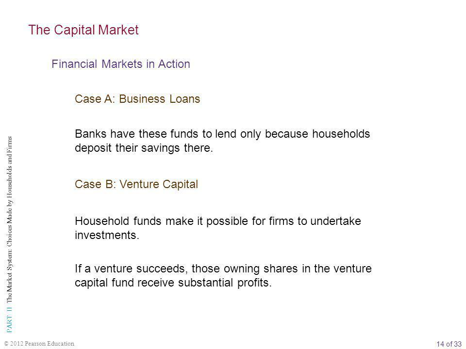14 of 33 PART II The Market System: Choices Made by Households and Firms © 2012 Pearson Education The Capital Market Financial Markets in Action Case A: Business Loans Banks have these funds to lend only because households deposit their savings there.