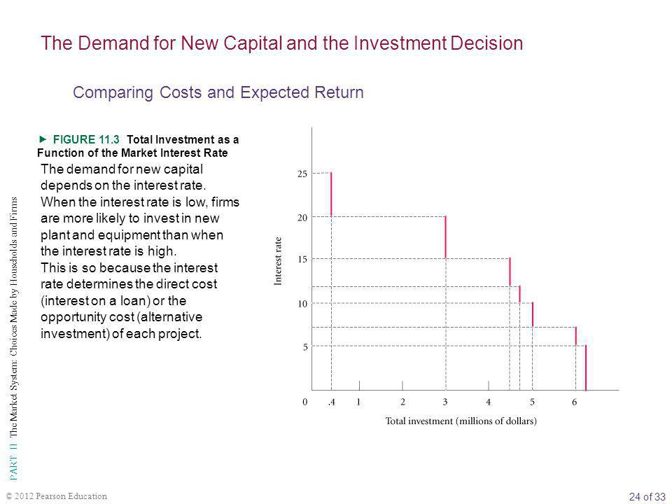24 of 33 PART II The Market System: Choices Made by Households and Firms © 2012 Pearson Education  FIGURE 11.3 Total Investment as a Function of the Market Interest Rate The demand for new capital depends on the interest rate.
