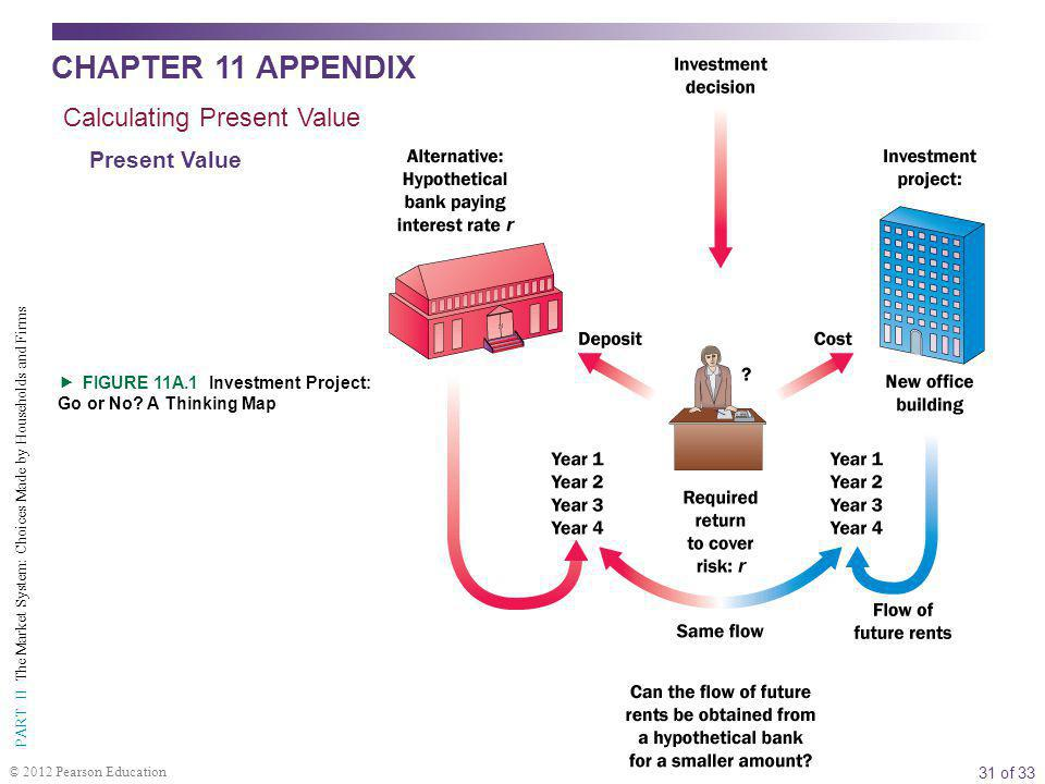 31 of 33 PART II The Market System: Choices Made by Households and Firms © 2012 Pearson Education  FIGURE 11A.1 Investment Project: Go or No.