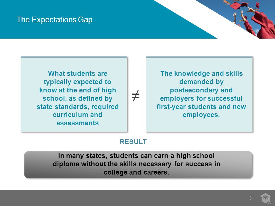 The Expectations Gap 3 In many states, students can earn a high school diploma without the skills necessary for success in college and careers.
