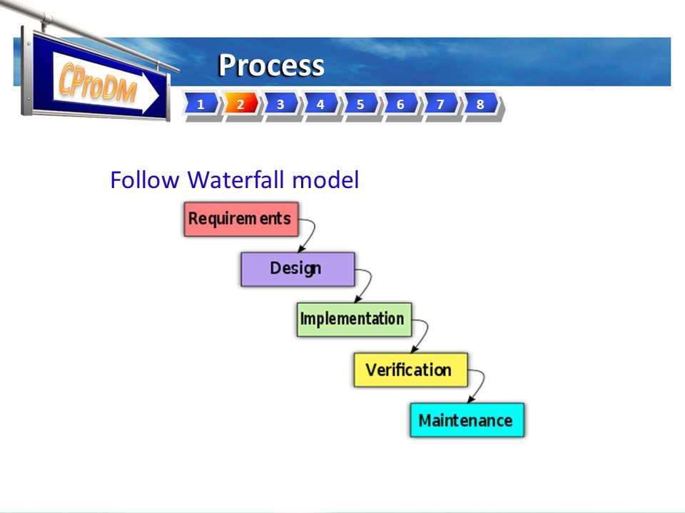 Process Follow Waterfall model 12345678