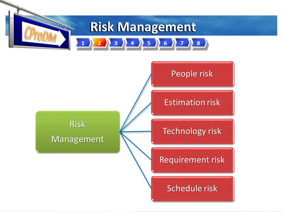 Risk Management RiskManagement People risk Estimation risk Technology risk Requirement risk Schedule risk 12345678