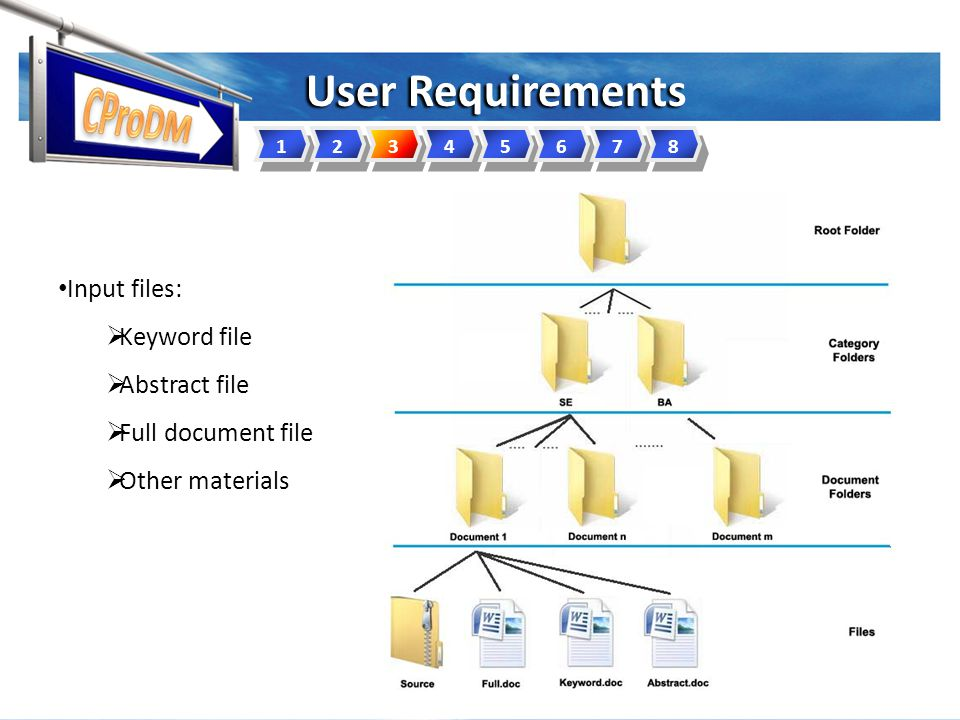 User Requirements 12345678 Input files:  Keyword file  Abstract file  Full document file  Other materials
