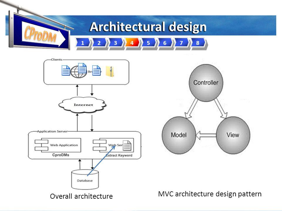Architectural design 12345678 Overall architecture MVC architecture design pattern