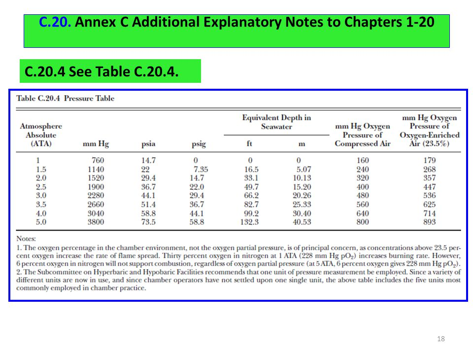 C.20. Annex C Additional Explanatory Notes to Chapters 1-20 18 C.20.4 See Table C.20.4.