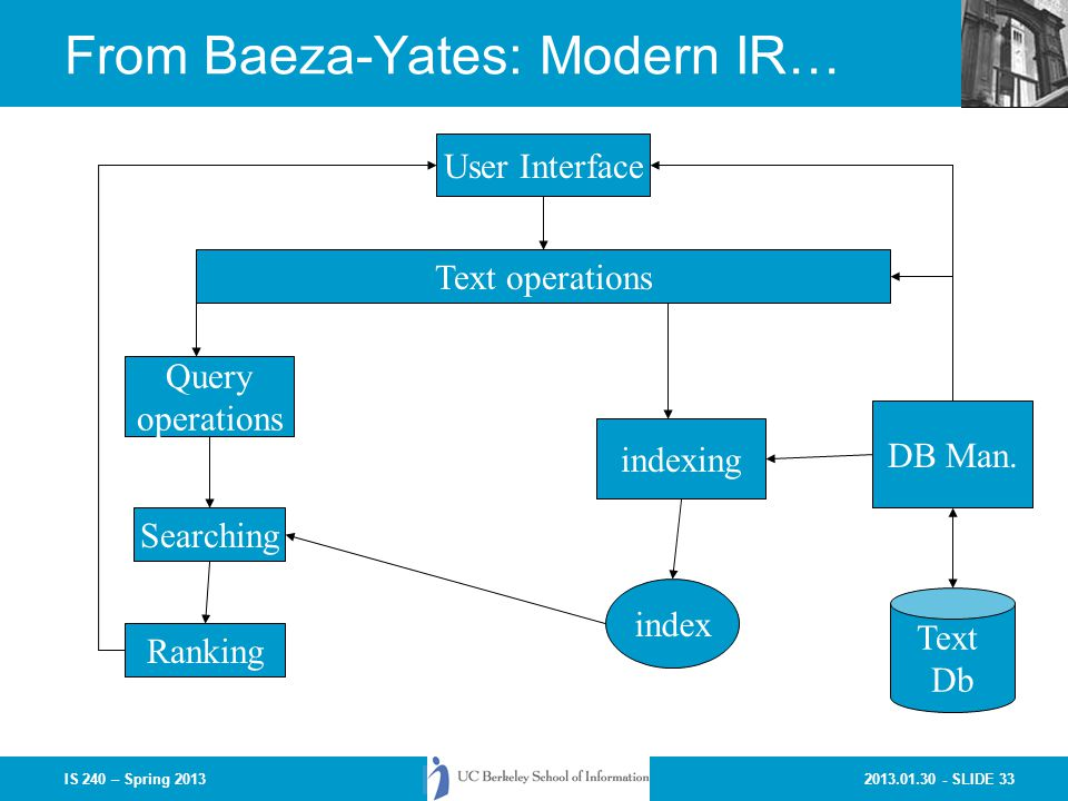 2013.01.30 - SLIDE 33IS 240 – Spring 2013 From Baeza-Yates: Modern IR… User Interface Text operations indexing DB Man.