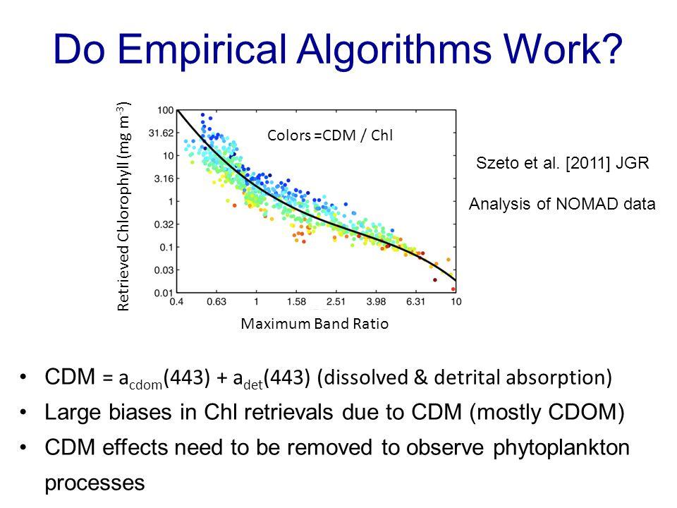 Do Empirical Algorithms Work? Szeto et al. [2011] JGR Analysis of NOMAD data Colors =CDM / Chl CDM = a cdom (443) + a det (443) (dissolved & detrital