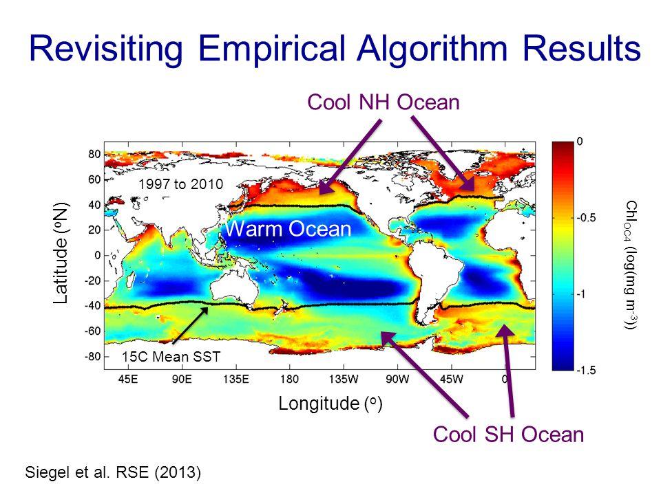 Longitude ( o ) Latitude ( o N) Chl OC4 (log(mg m -3 )) Revisiting Empirical Algorithm Results 15C Mean SST 1997 to 2010 Cool SH Ocean Warm Ocean Cool NH Ocean Siegel et al.