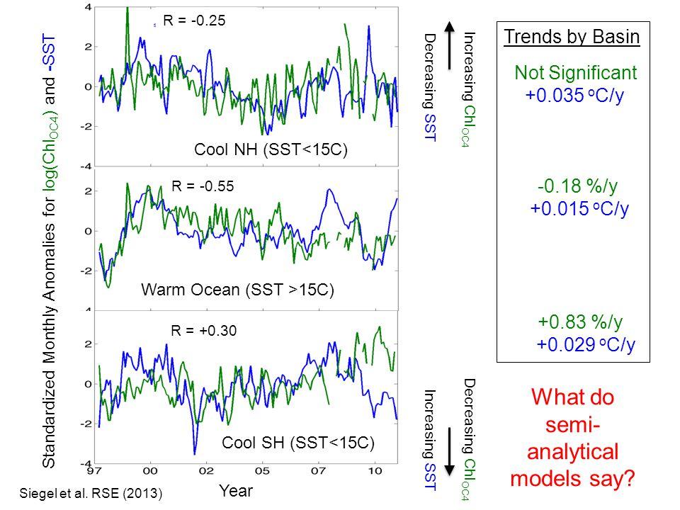 Increasing Chl OC4 Decreasing Chl OC4 (a) Trends by Basin Not Significant +0.035 o C/y -0.18 %/y +0.015 o C/y +0.83 %/y +0.029 o C/y R = -0.55 R 2 = not sig.