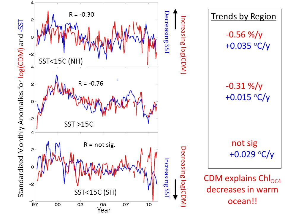 Increasing log(CDM) Decreasing log(CDM) Year Trends by Region -0.56 %/y +0.035 o C/y -0.31 %/y +0.015 o C/y not sig +0.029 o C/y Standardized Monthly Anomalies for log(CDM) and -SST Decreasing SST Increasing SST SST<15C (NH) SST >15C SST<15C (SH) R = not sig.