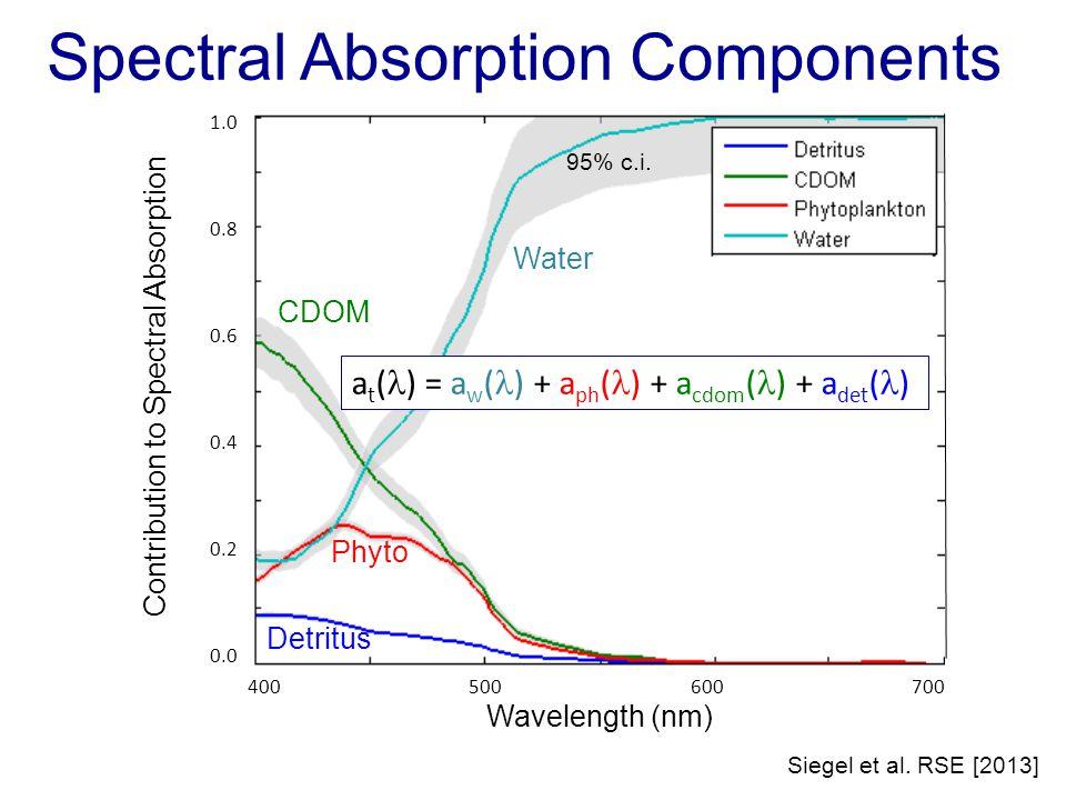Chl:C: Light Limitations Satellite Chl:C for four oceanic regions vs.