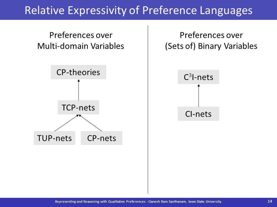 Relative Expressivity of Preference Languages Representing and Reasoning with Qualitative Preferences - Ganesh Ram Santhanam, Iowa State University.