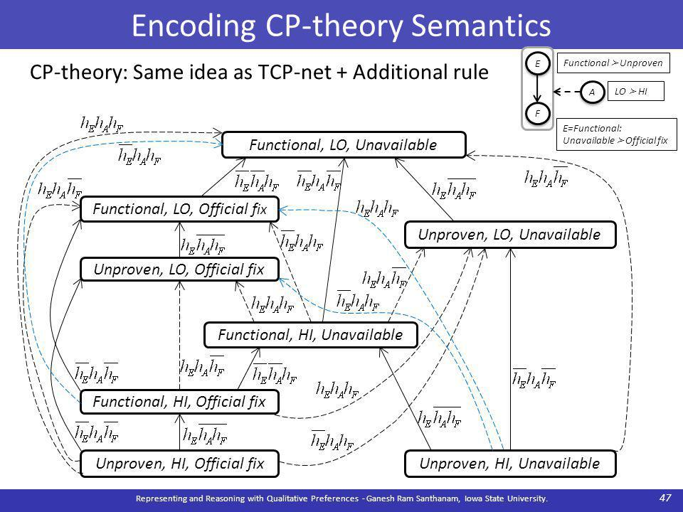 Encoding CP-theory Semantics Representing and Reasoning with Qualitative Preferences - Ganesh Ram Santhanam, Iowa State University.