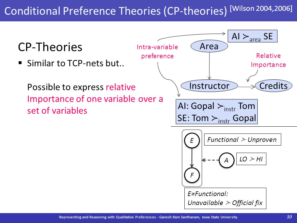 Conditional Preference Theories (CP-theories) [Wilson 2004,2006] CP-Theories  Similar to TCP-nets but.. Possible to express relative Importance of on