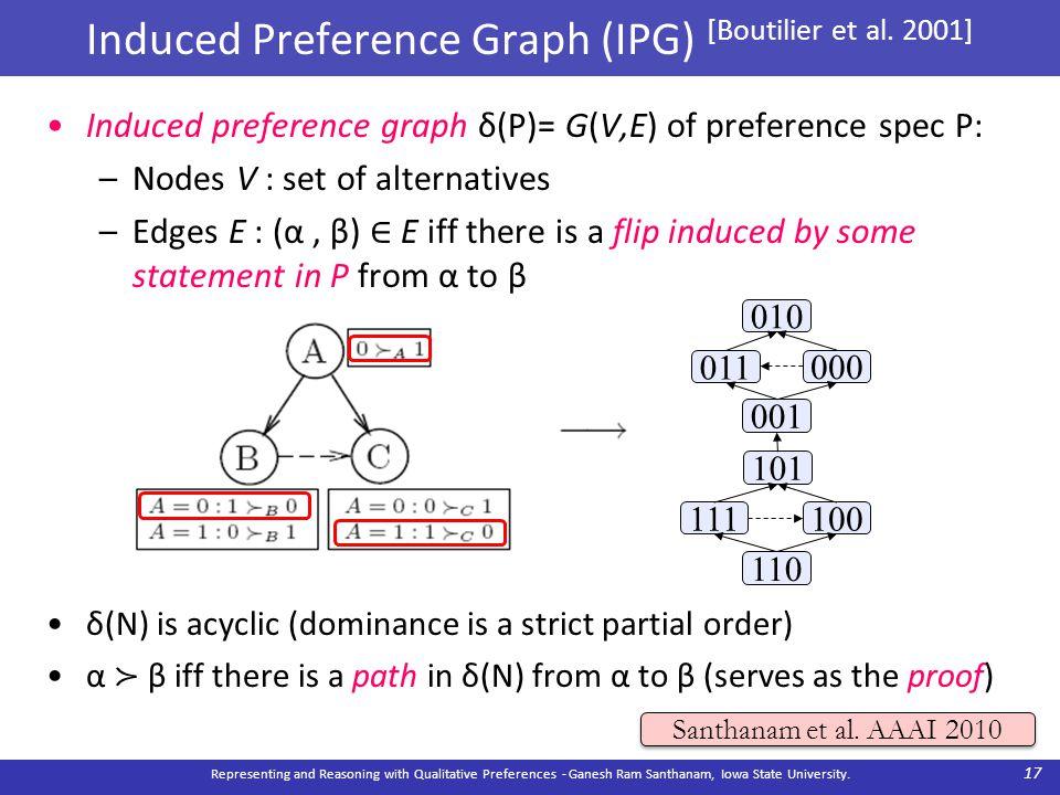 010 011 000 001 101 111100 110 Induced preference graph δ(P)= G(V,E) of preference spec P: –Nodes V : set of alternatives –Edges E : (α, β) ∈ E iff th