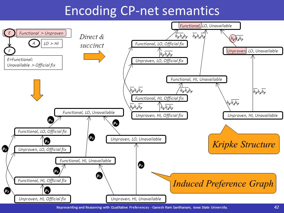 Encoding CP-net semantics Representing and Reasoning with Qualitative Preferences - Ganesh Ram Santhanam, Iowa State University.