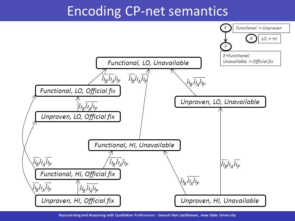 Encoding CP-net semantics Representing and Reasoning with Qualitative Preferences - Ganesh Ram Santhanam, Iowa State University. Functional, LO, Unava