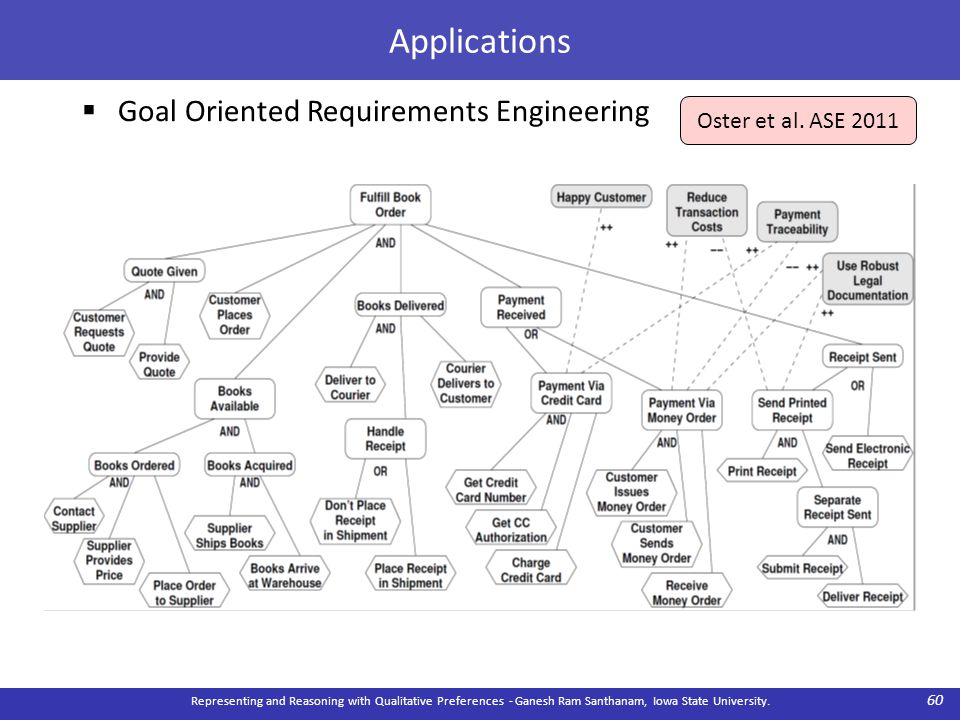 Applications  Goal Oriented Requirements Engineering Representing and Reasoning with Qualitative Preferences - Ganesh Ram Santhanam, Iowa State University.