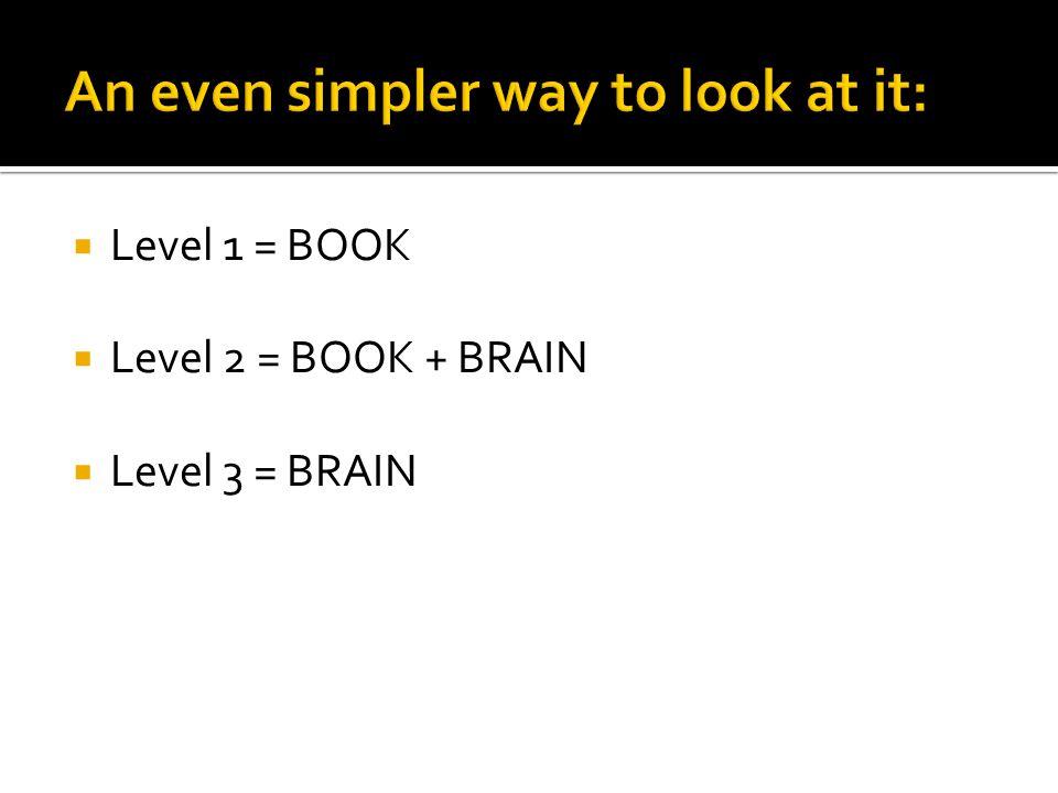  Level 1 = BOOK  Level 2 = BOOK + BRAIN  Level 3 = BRAIN