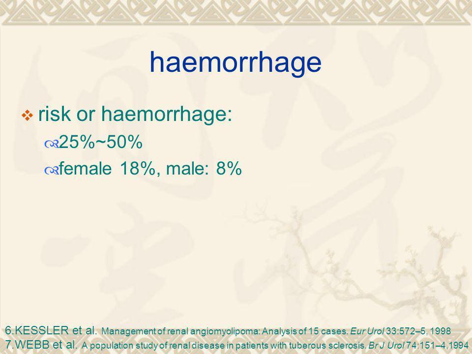 haemorrhage  risk or haemorrhage:  25%~50%  female 18%, male: 8% 6.KESSLER et al.