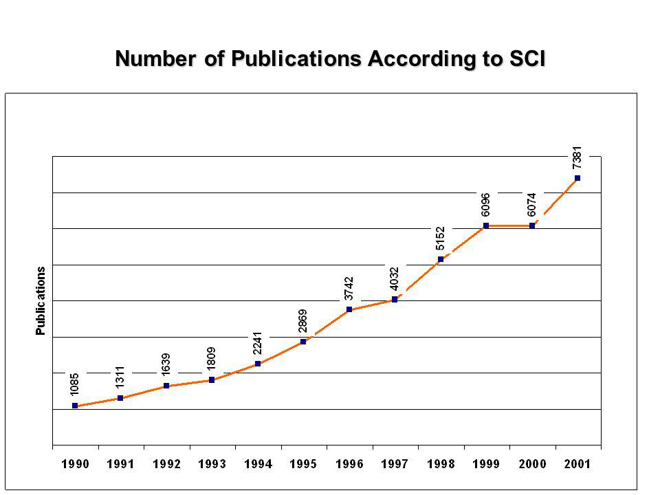 18th May 20022nd Meeting of SELL18 Number of Publications According to SCI