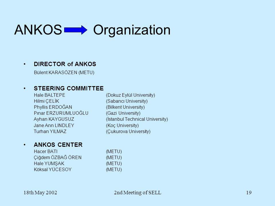 18th May 20022nd Meeting of SELL19 ANKOS Organization DIRECTOR of ANKOS Bülent KARASÖZEN(METU) STEERING COMMITTEE Hale BALTEPE (Dokuz Eylül University