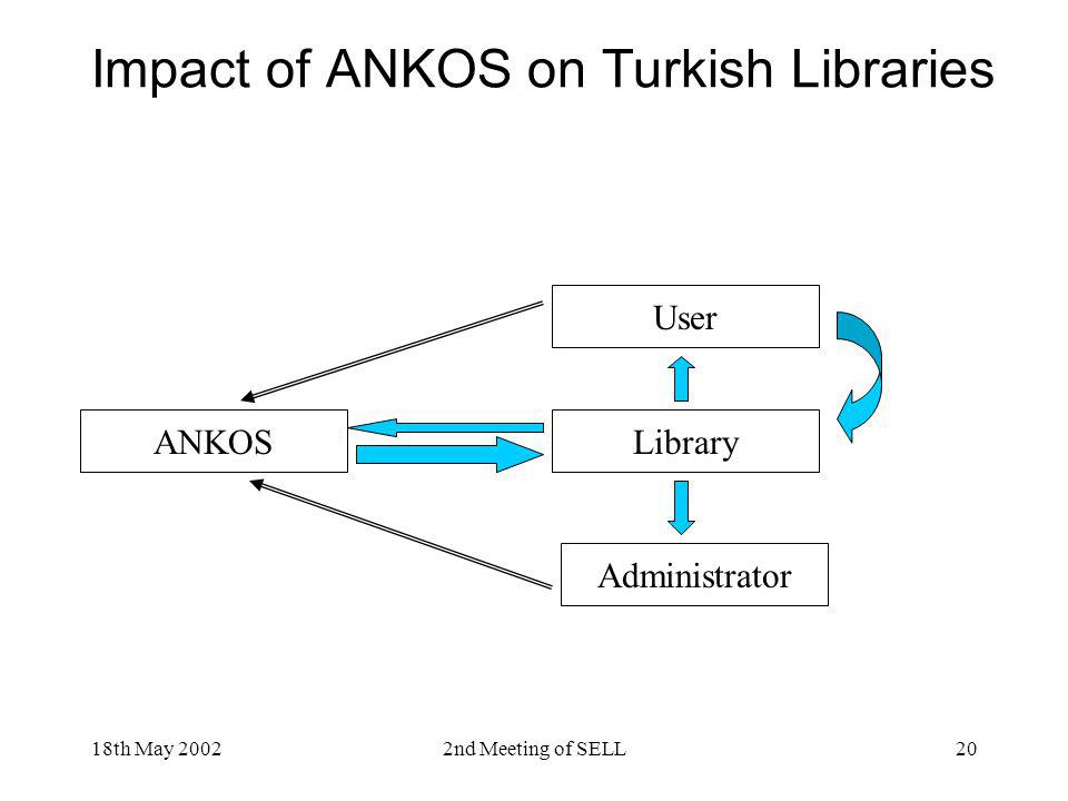 18th May 20022nd Meeting of SELL20 Impact of ANKOS on Turkish Libraries ANKOS User Library Administrator