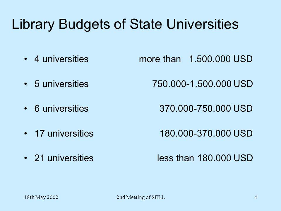 18th May 20022nd Meeting of SELL4 4 universities more than 1.500.000 USD 5 universities 750.000-1.500.000 USD 6 universities 370.000-750.000 USD 17 un