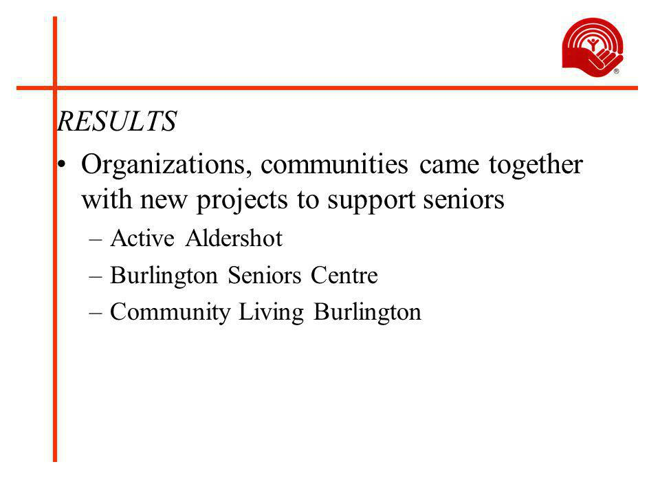 RESULTS Organizations, communities came together with new projects to support seniors –Active Aldershot –Burlington Seniors Centre –Community Living Burlington