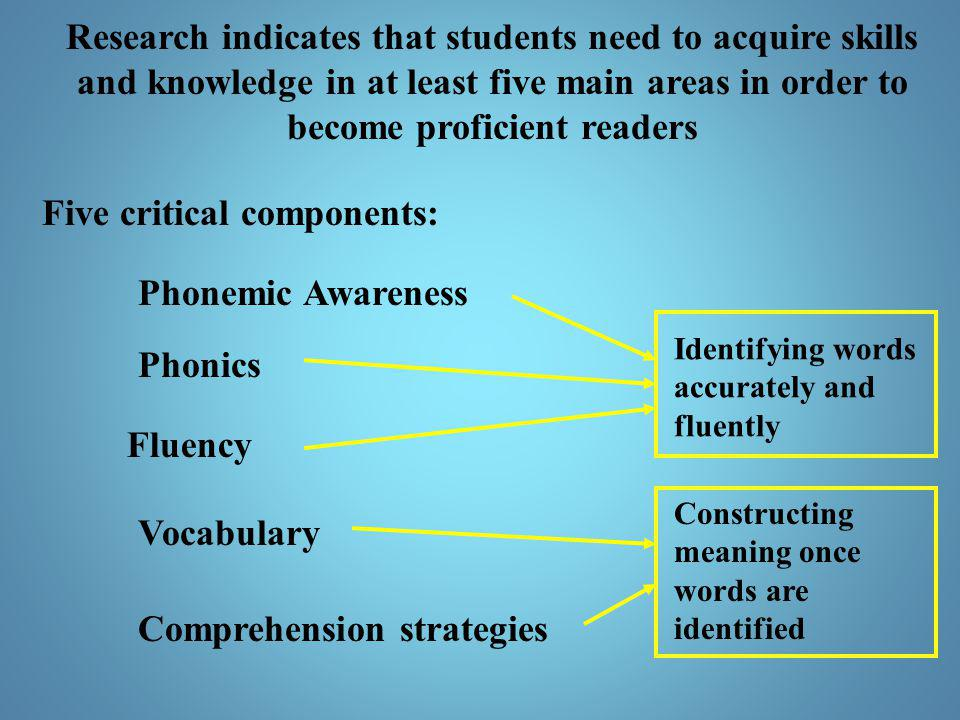 Five critical components: Phonemic Awareness Phonics Fluency Vocabulary Comprehension strategies Identifying words accurately and fluently Constructin