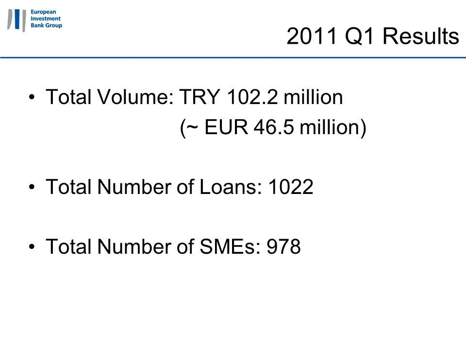 11 April 2011 2011 Q1 Results Total Volume: TRY 102.2 million (~ EUR 46.5 million) Total Number of Loans: 1022 Total Number of SMEs: 978