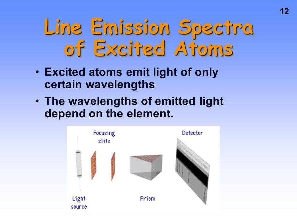 11 Spectrum of White Light