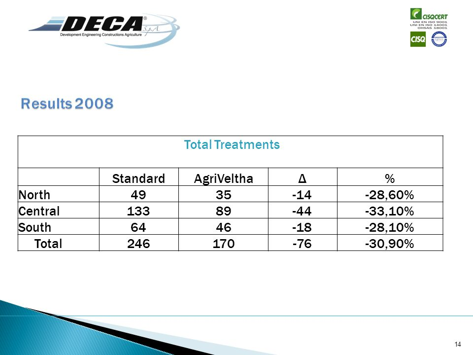 Total Treatments StandardAgriVelthaΔ% North4935-14-28,60% Central13389-44-33,10% South6446-18-28,10% Total246170-76-30,90% 14