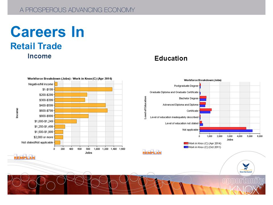 Careers In Retail Trade Income Education