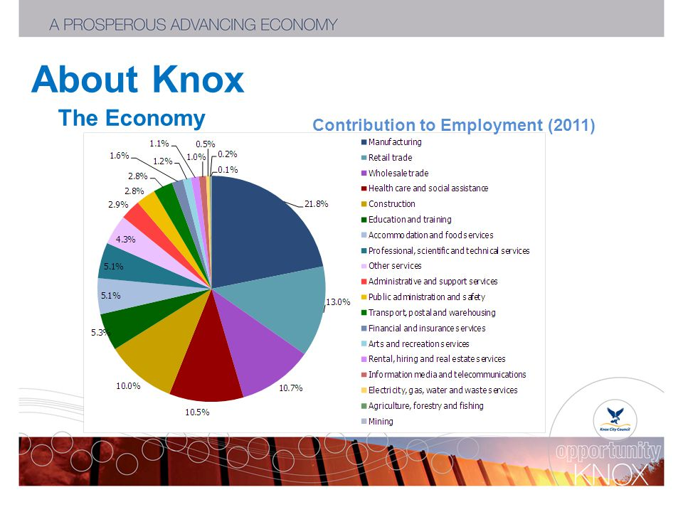 About Knox The Economy Contribution to Employment (2011)