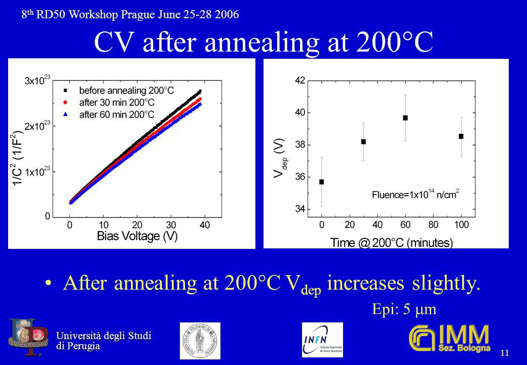 8 th RD50 Workshop Prague June 25-28 2006 Università degli Studi Università degli Studi di Perugia di Perugia 11 CV after annealing at 200°C After annealing at 200°C V dep increases slightly.