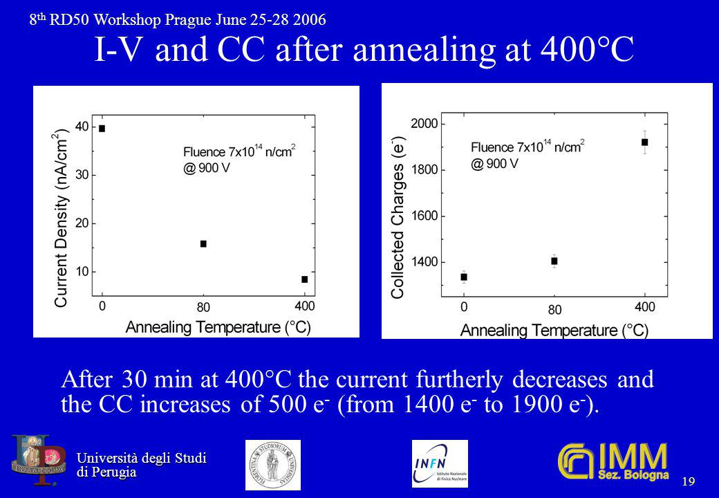 8 th RD50 Workshop Prague June 25-28 2006 Università degli Studi Università degli Studi di Perugia di Perugia 19 I-V and CC after annealing at 400°C After 30 min at 400°C the current furtherly decreases and the CC increases of 500 e - (from 1400 e - to 1900 e - ).