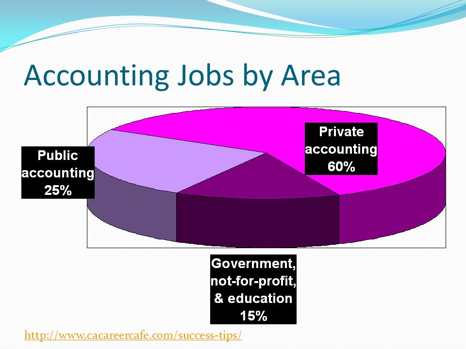 Accounting Jobs by Area http://www.cacareercafe.com/success-tips/