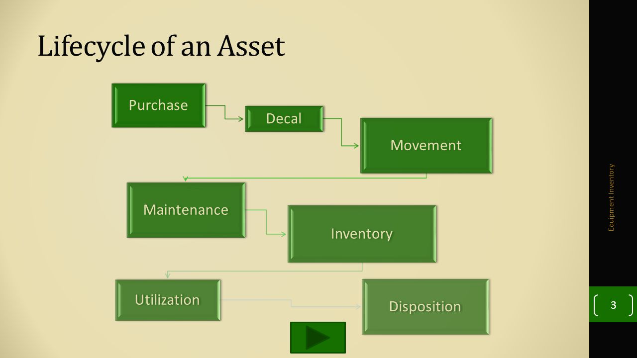Lifecycle of an Asset Equipment Inventory 3