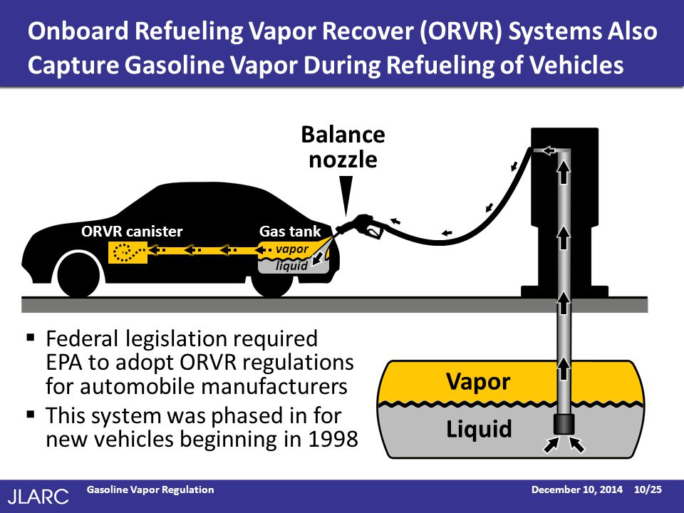 Onboard Refueling Vapor Recover (ORVR) Systems Also Capture Gasoline Vapor During Refueling of Vehicles December 10, 2014Gasoline Vapor Regulation10/25  Federal legislation required EPA to adopt ORVR regulations for automobile manufacturers  This system was phased in for new vehicles beginning in 1998 Vapor Liquid Balance nozzle ORVR canister liquid Gas tank vapor liquid