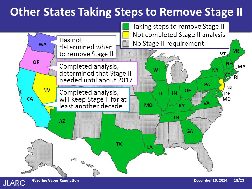 Other States Taking Steps to Remove Stage II December 10, 2014Gasoline Vapor Regulation13/25 NJ NV OR WA CA OH IN TN TX WI IL GA LA AZ PA ME VT CT RI DE MD NH VA KY MO NY Has not determined when to remove Stage II Completed analysis, determined that Stage II needed until about 2017 Completed analysis, will keep Stage II for at least another decade Taking steps to remove Stage II Not completed Stage II analysis No Stage II requirement MA