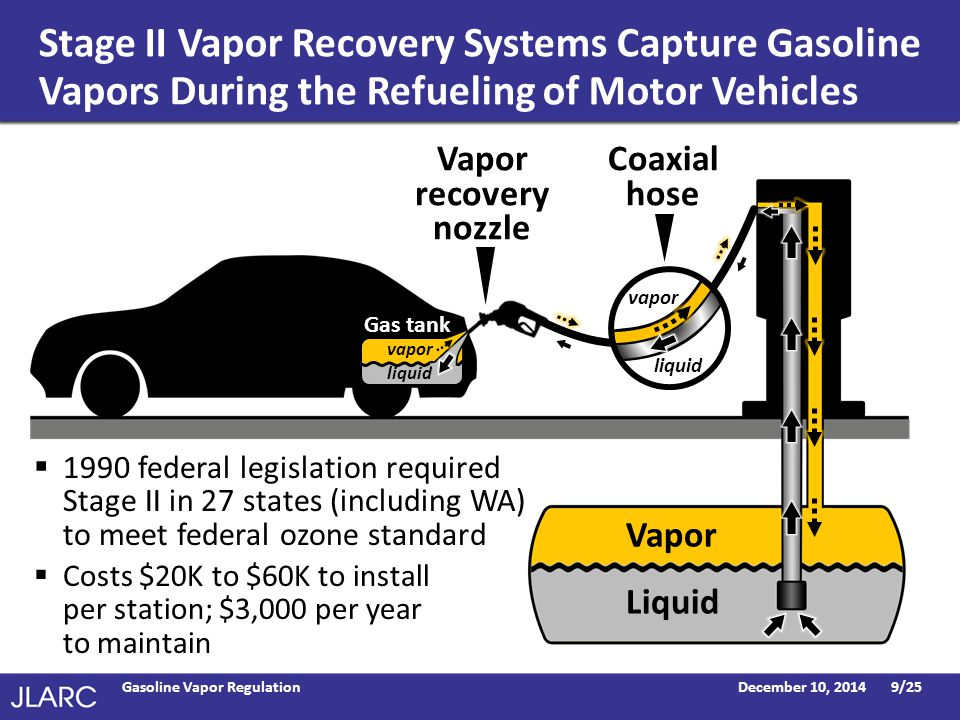 Stage II Vapor Recovery Systems Capture Gasoline Vapors During the Refueling of Motor Vehicles December 10, 2014Gasoline Vapor Regulation9/25  1990 federal legislation required Stage II in 27 states (including WA) to meet federal ozone standard  Costs $20K to $60K to install per station; $3,000 per year to maintain Vapor Liquid Gas tank Vapor recovery nozzle Coaxial hose vapor liquid vapor liquid
