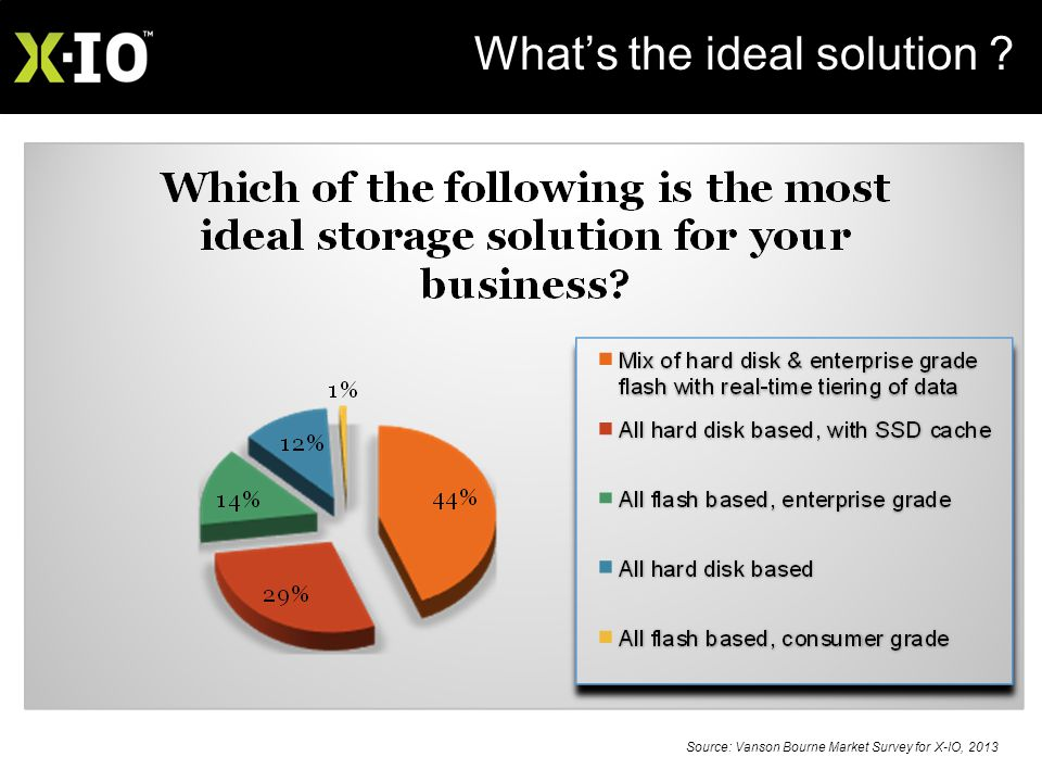 X-IO Technologies – Confidential What's the ideal solution .
