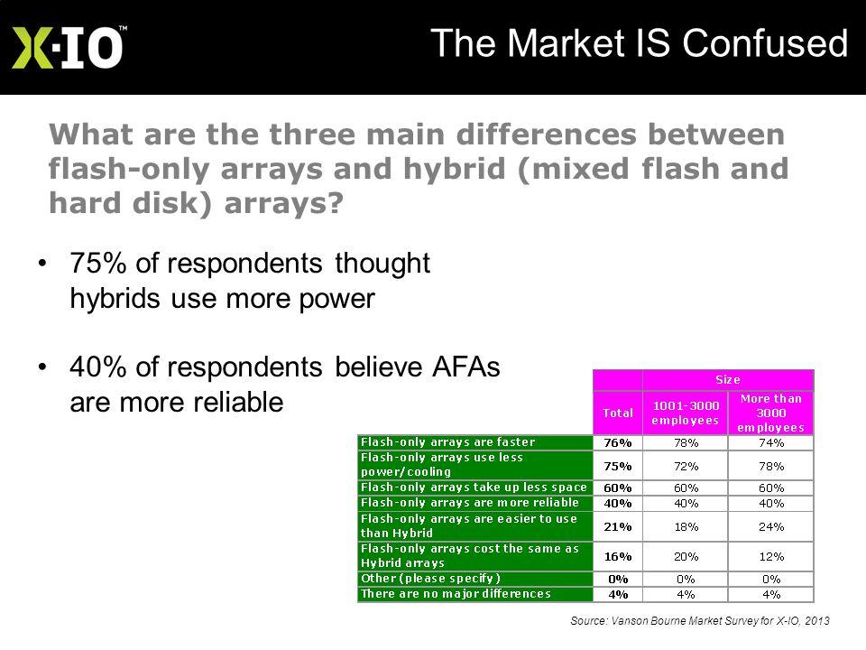 X-IO Technologies – Confidential Price / Performance / RELIABILITY Source: Vanson Bourne Market Survey for X-IO, 2013