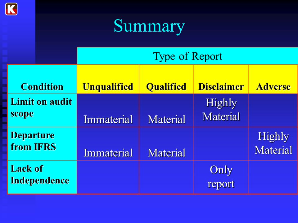 Summary ConditionUnqualifiedQualifiedDisclaimerAdverse Limit on audit scope ImmaterialMaterial Highly Material Departure from IFRS ImmaterialMaterial Highly Material Lack of Independence Only report Type of Report