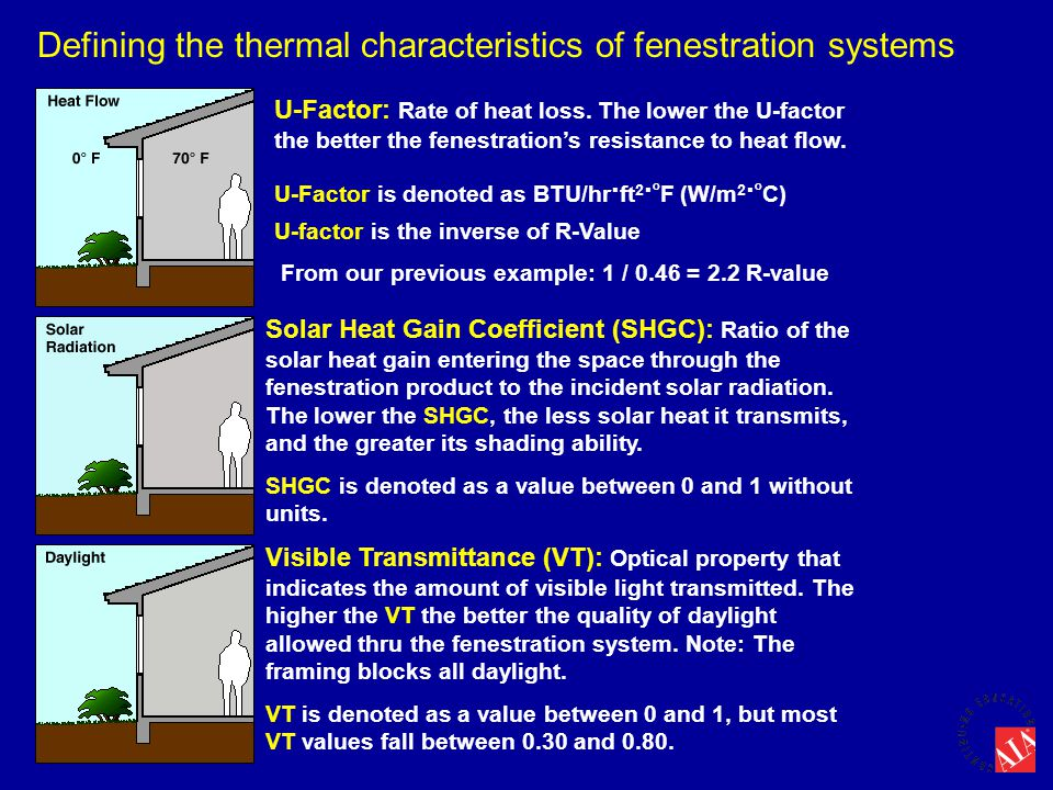 U-Factor: Rate of heat loss. The lower the U-factor the better the fenestration's resistance to heat flow. U-Factor is denoted as BTU/hr. ft 2. o F (W