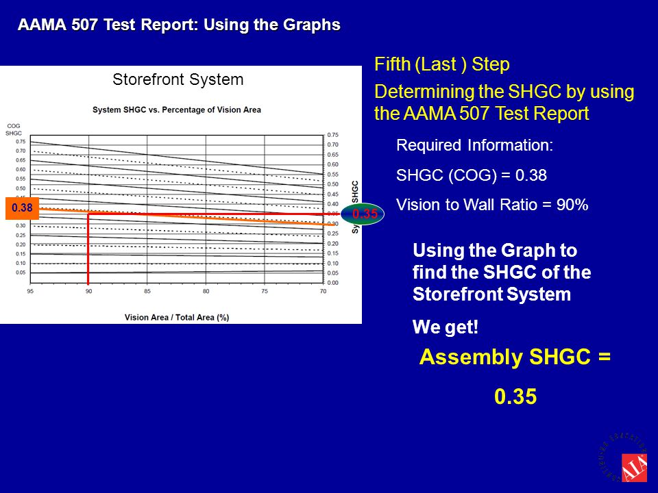 AAMA 507 Test Report: Using the Graphs Assembly SHGC = 0.35 Fifth (Last ) Step Required Information: SHGC (COG) = 0.38 Vision to Wall Ratio = 90% Usin