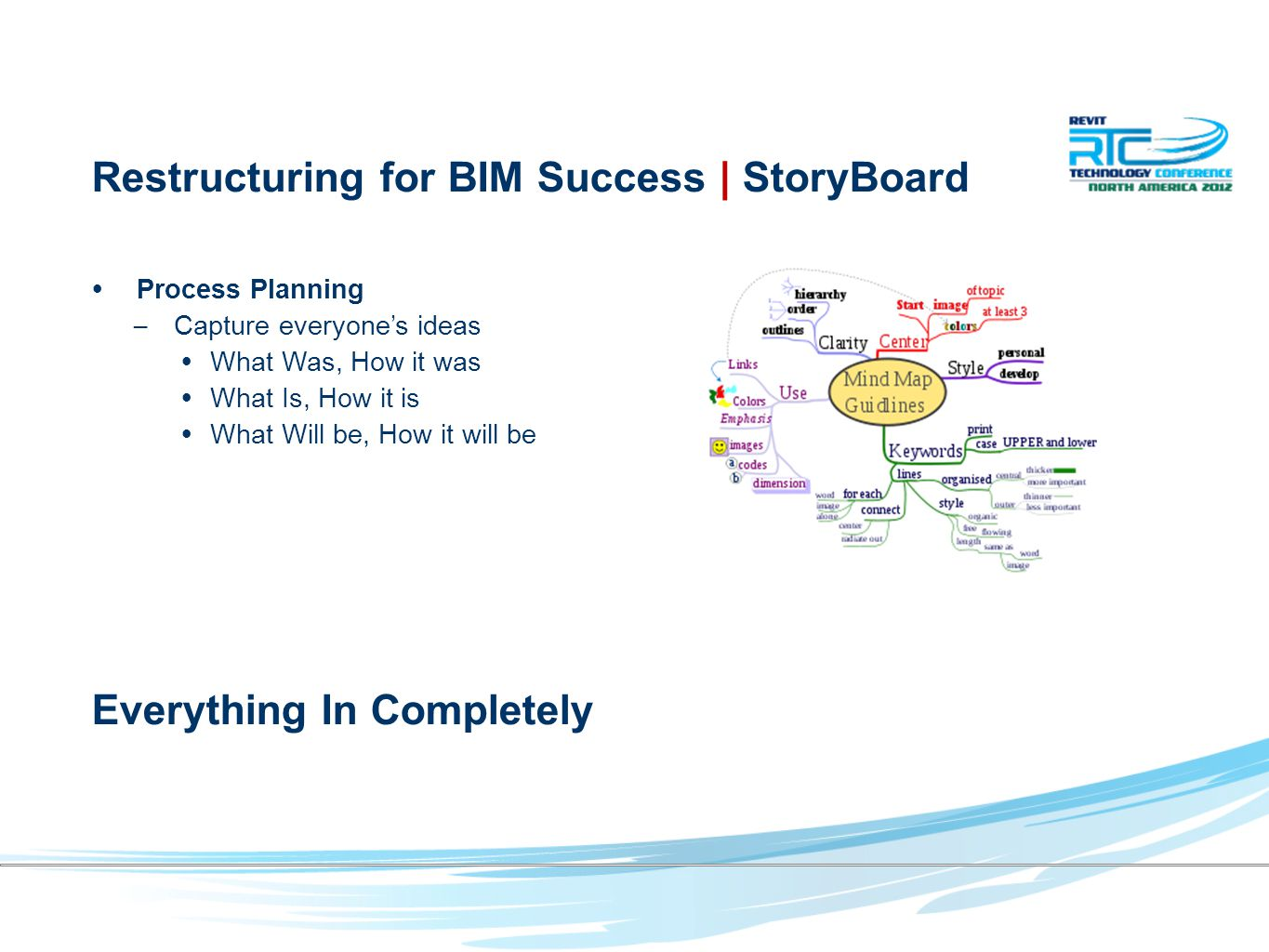 Process Planning – Capture everyone's ideas What Was, How it was What Is, How it is What Will be, How it will be Everything In Completely Restructuring for BIM Success | StoryBoard